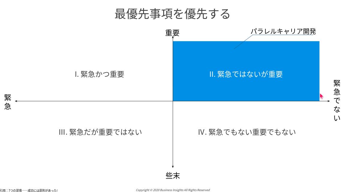 マンダラート活用法の図です