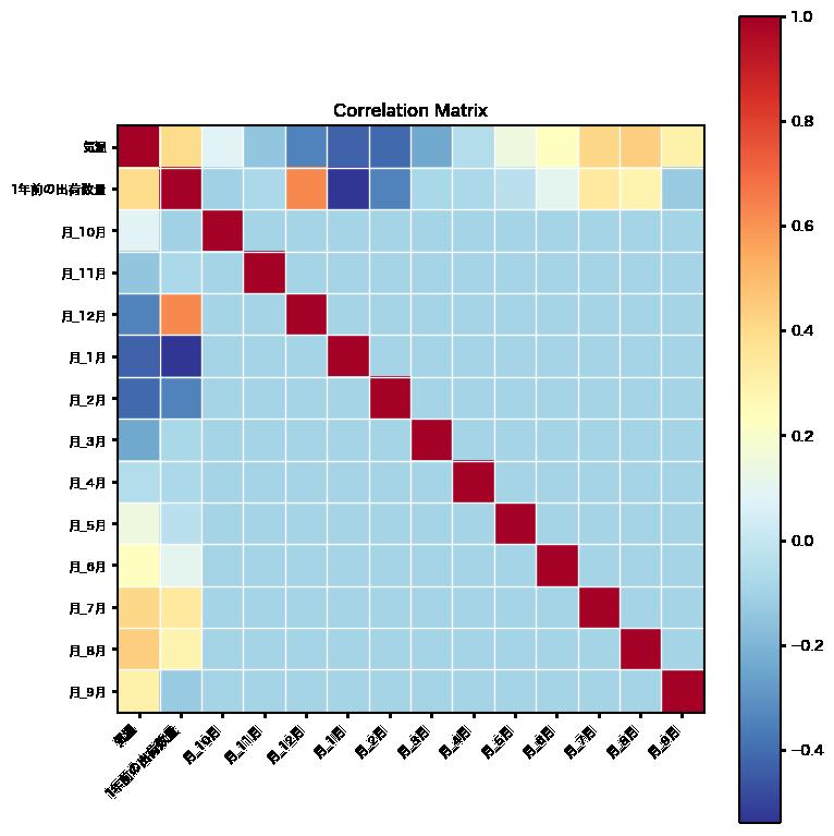 ビール出荷数量の相関係数行列