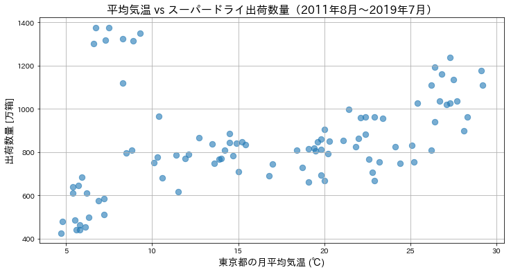 スーパドライの出荷数量の散布図ver1