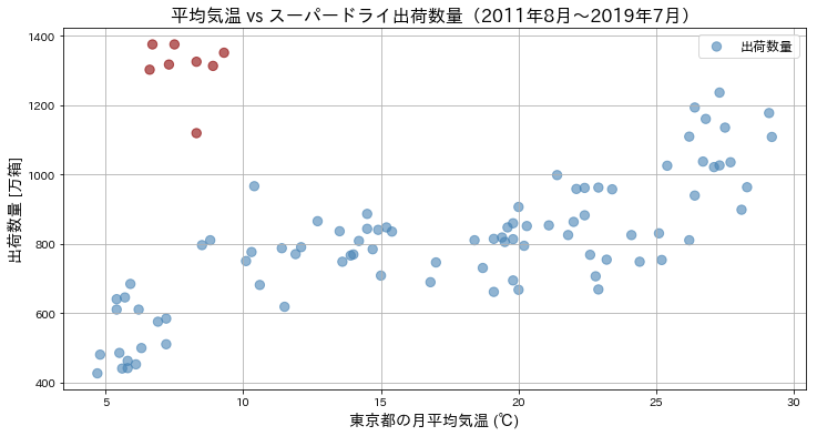 スーパドライの出荷数量の散布図ver2