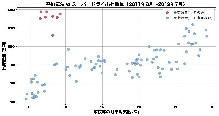 スーパドライの出荷数量の散布図ver3